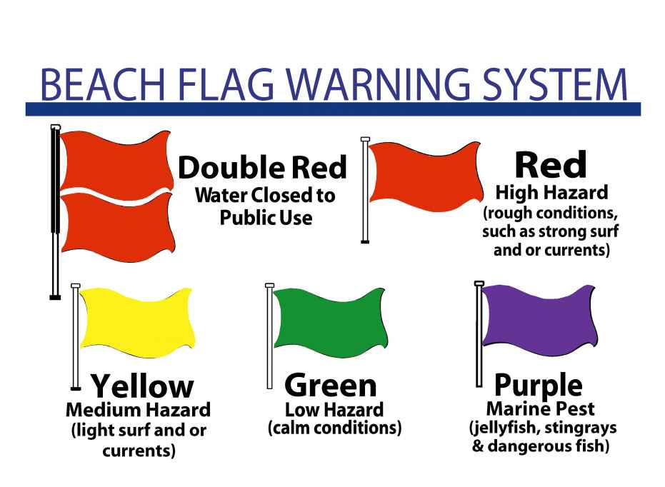 Beach Safety Flags by Joe Godar